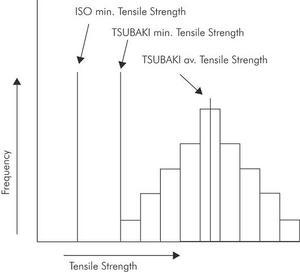 Relationship between the three tensile strengths mentioned above